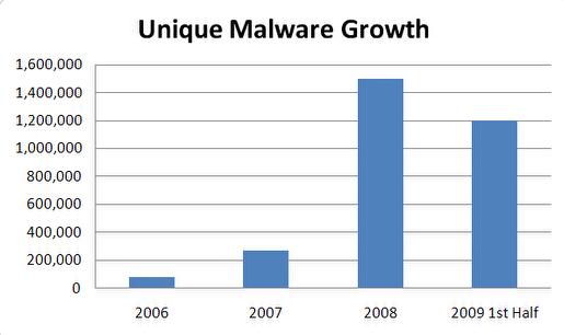 Viiruste hulk läbi aastate